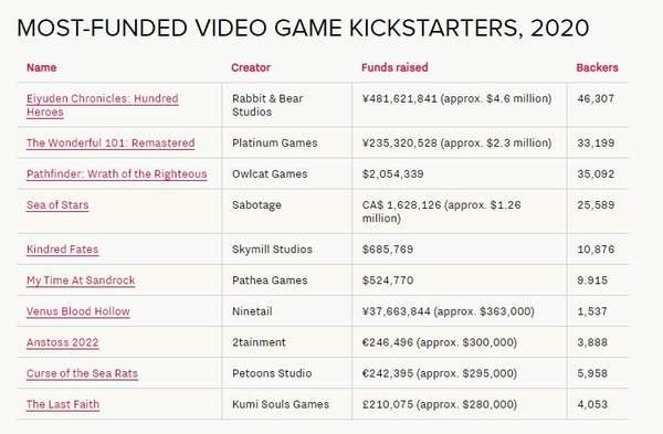 2020年电子游戏众筹金额榜:《百英雄传》众筹460万美元排名第一