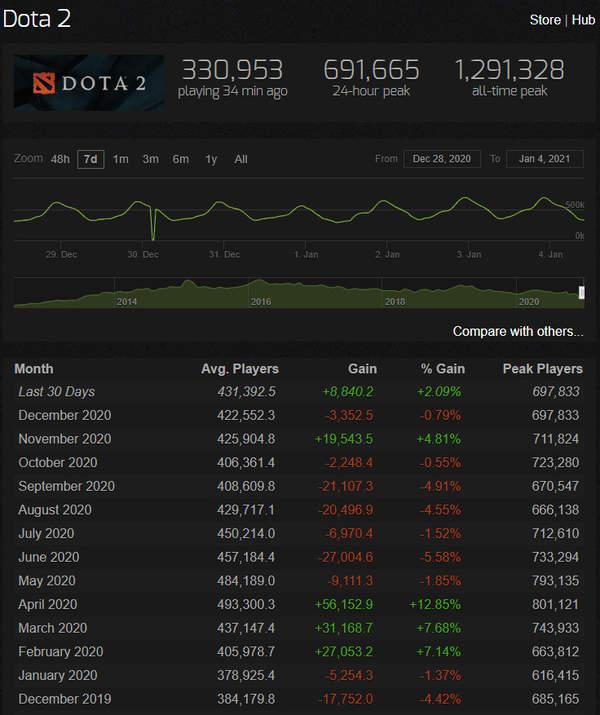 《Dota2》7.28版本未能留住玩家 当月平均在线玩家减少0.79%