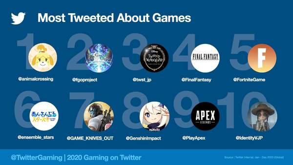 Twitter发布2020年最火游戏Top 10 《原神》《第五人格》等4款游戏来自中国