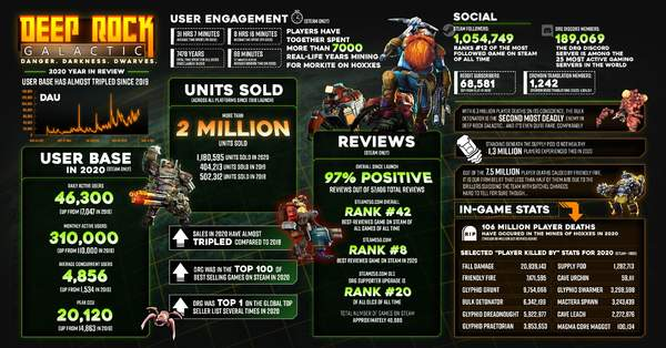 多人合作科幻FPS《深岩银河》销量破200万 Steam好评率97%